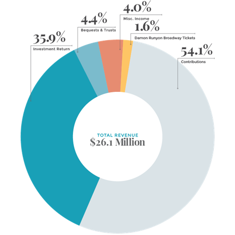 Revenue 2015 chart
